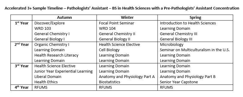 Pathologists' Assistant | Health Careers | Pre-Health