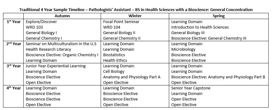 Pathologists' Assistant | Health Careers | Pre-Health Advising