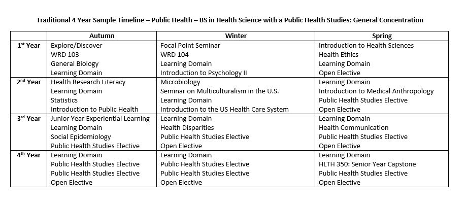 Public Health | Health Careers | Pre-Health Advising | Office Of