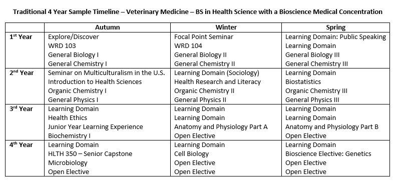 Veterinary Medicine Health Careers Pre Health Advising Office Of Advising Student Services Student Resources College Of Science And Health Depaul University Chicago