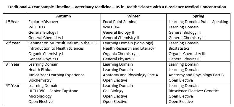 vet school requirements – localprivate, Human Body